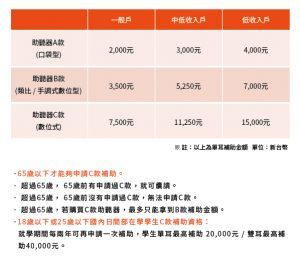 2021最新助聽器補助表