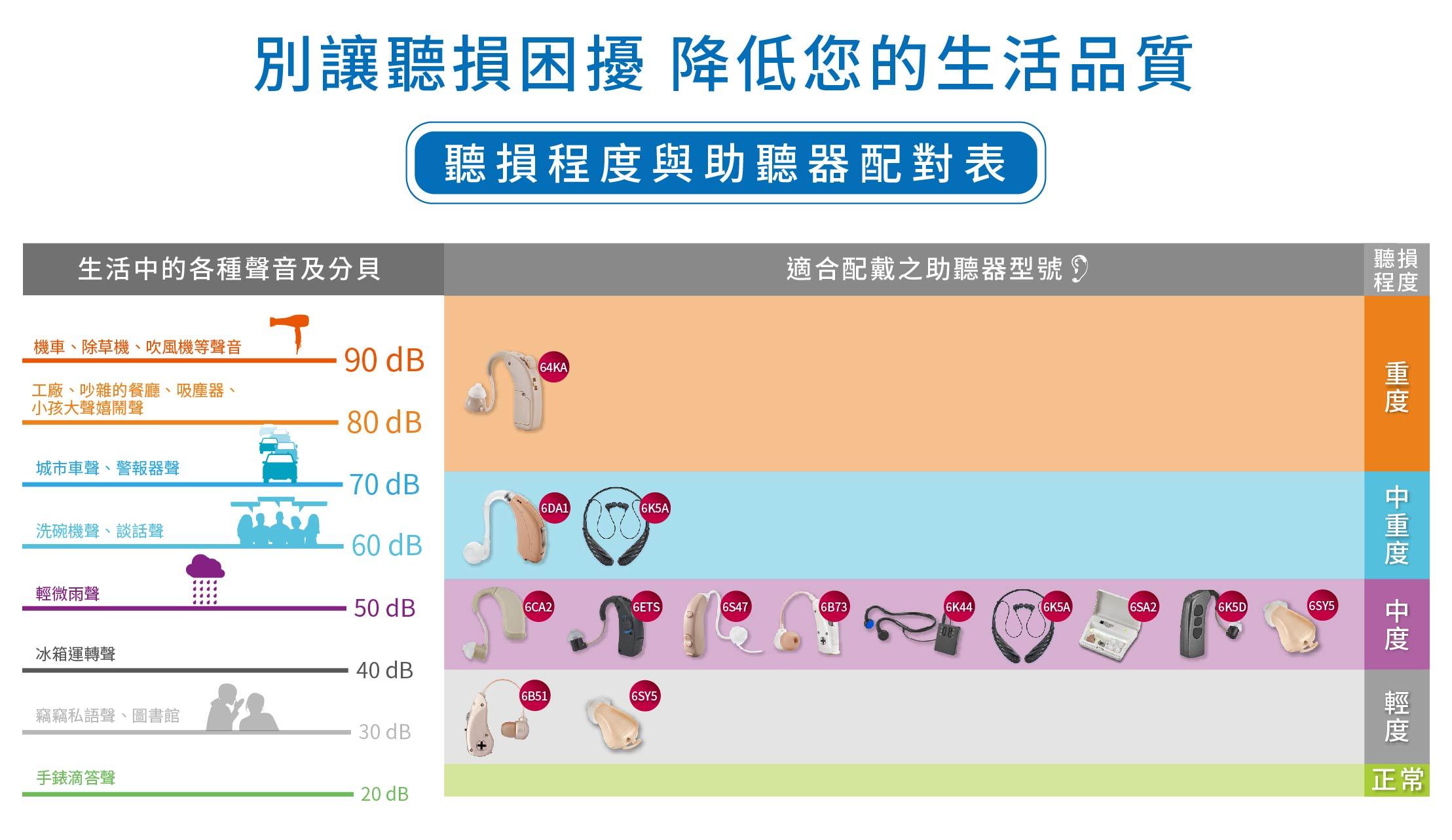 聽損程度與助聽器配對表-類比版