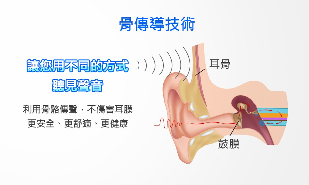 骨傳導技術