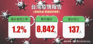 台灣疫情報告